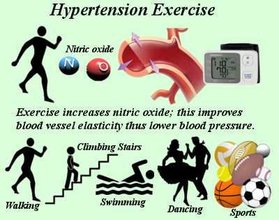 Hypertension Exercise