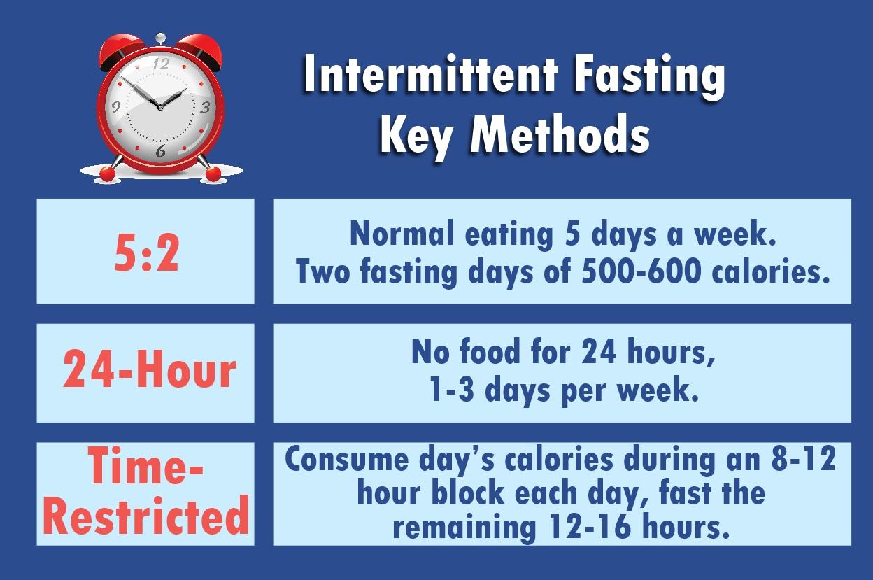 Intermittent Fasting key methods