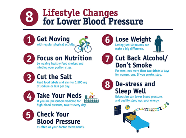 Lifestyle changes for High Blood Pressure