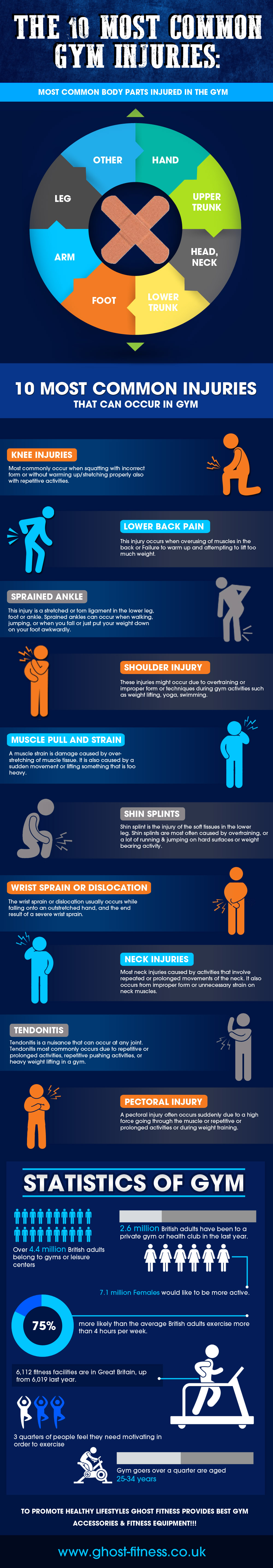 Most common Gym Injuries