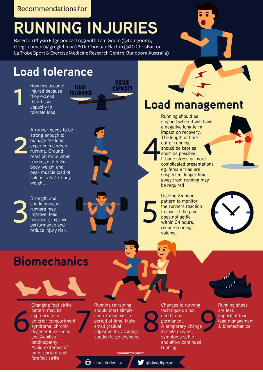 Recommendations for Running Injuries