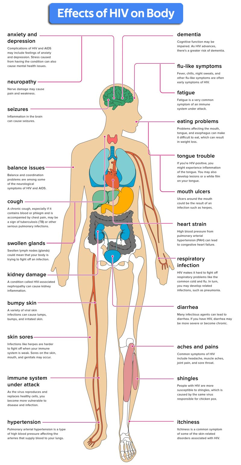 Effects of HIV on Body