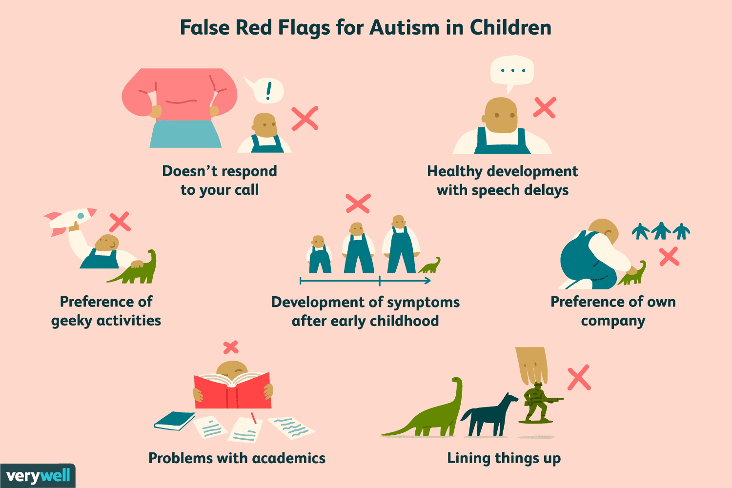 False Red Flags for Autism in Children