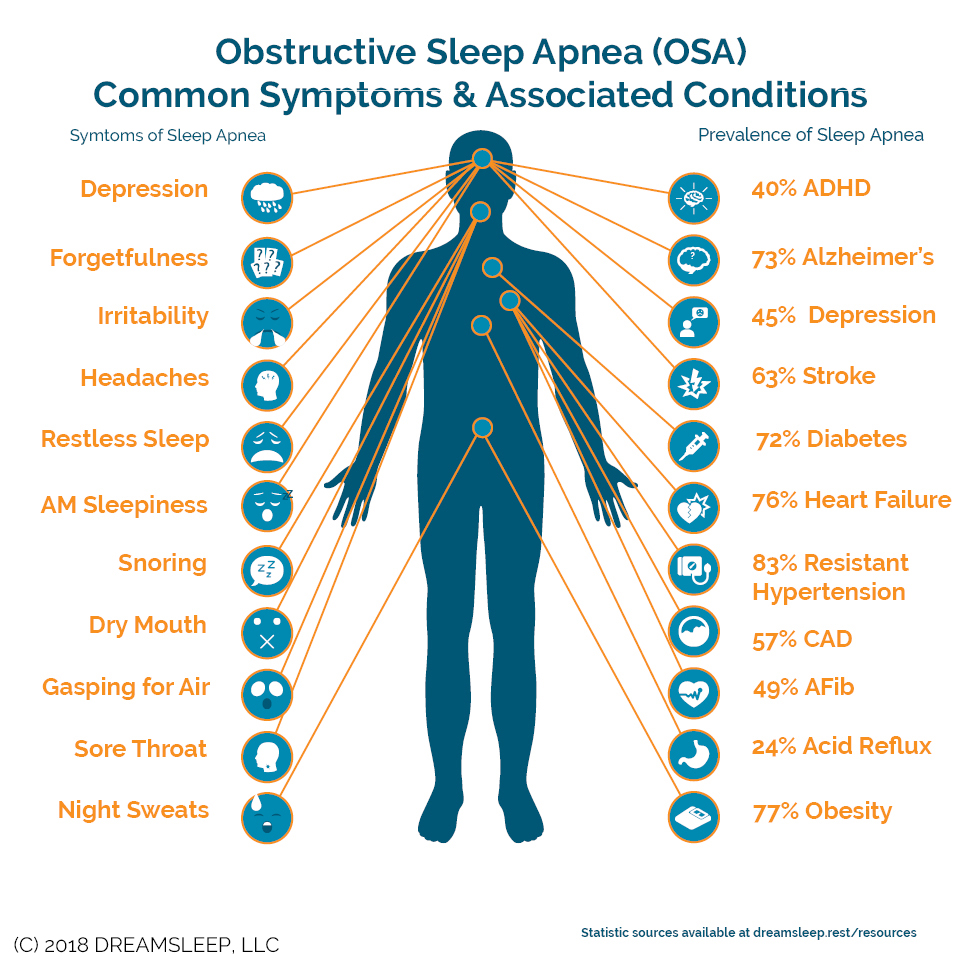 Obstructive Sleep Apnea Common Symptoms