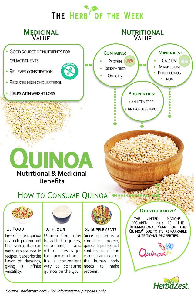 Quinoa Nutritional & Medicinal Benefits