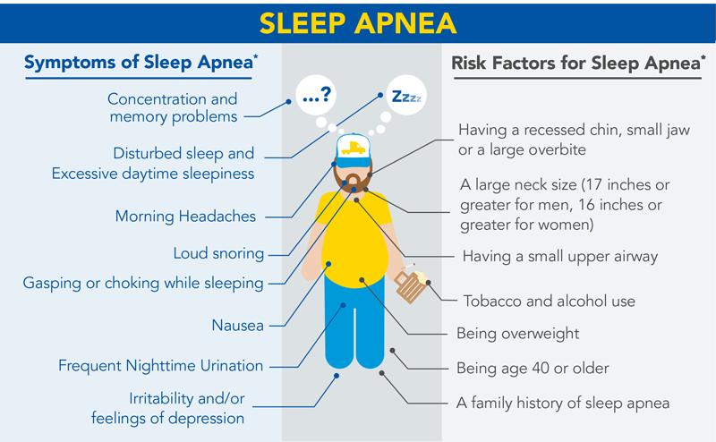 Sleep Apnea symptoms and risk factors