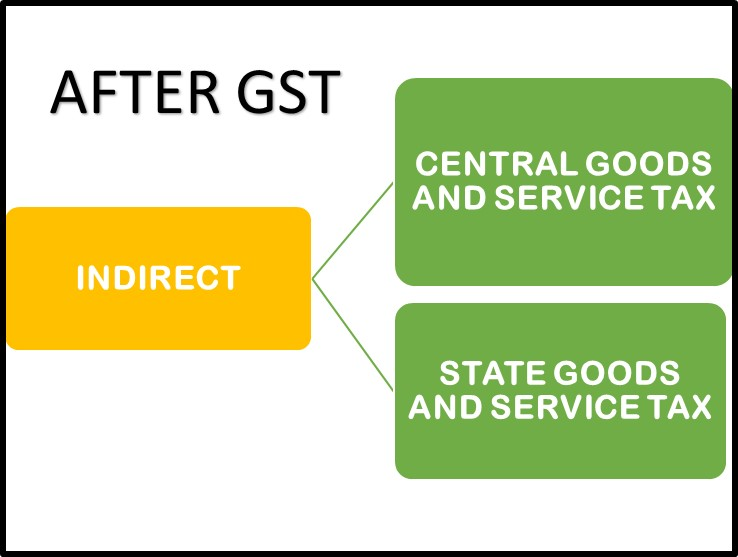 After GST