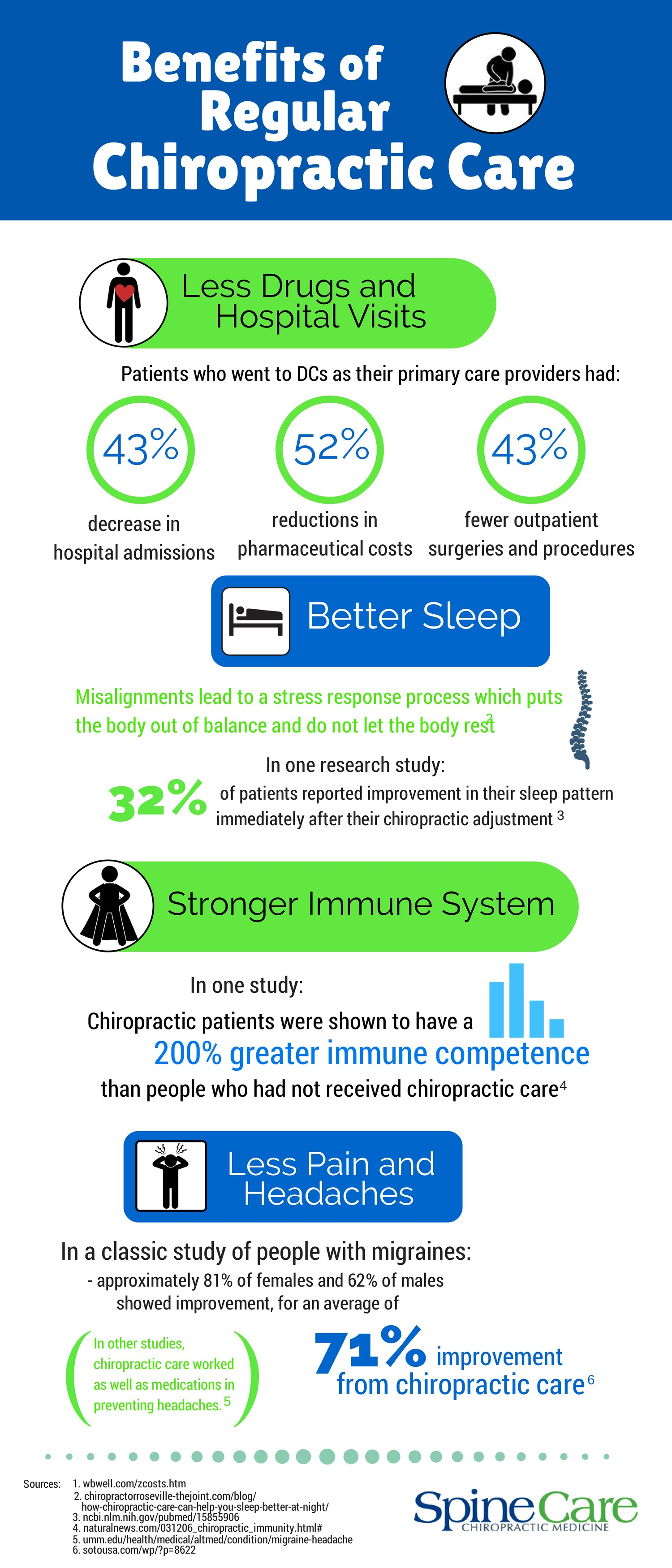 Benefits of regular Chiropractic Care
