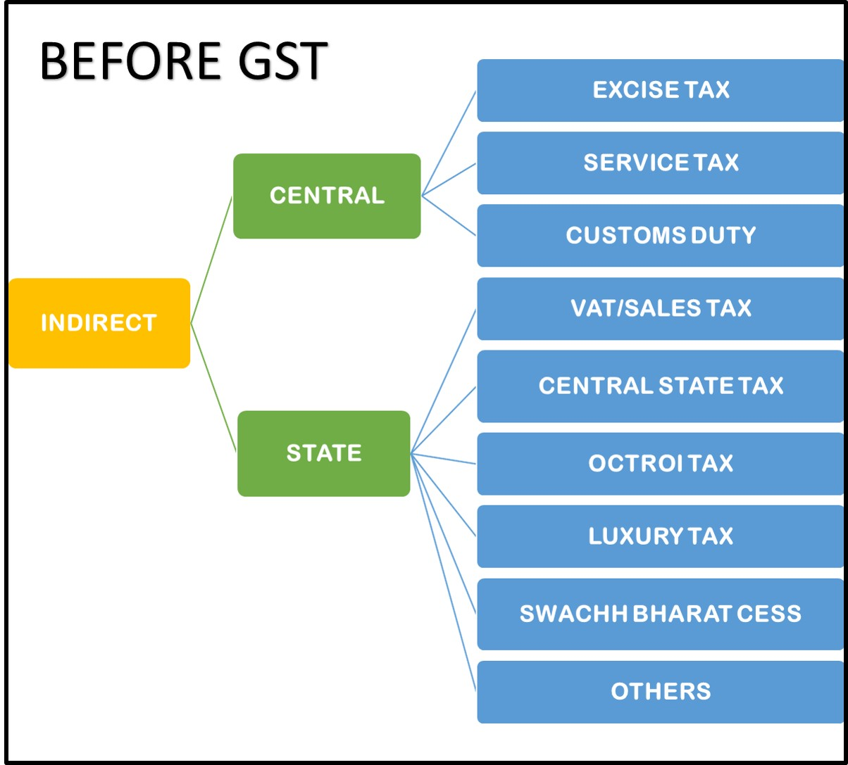 What changes GST has brought to India