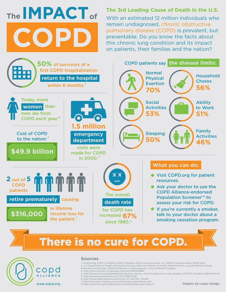 Impact of COPD