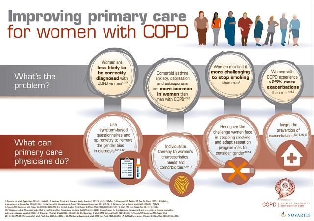 Improving Primary Care for Women With COPD