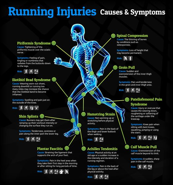 Running Injuries Causes and Symptoms