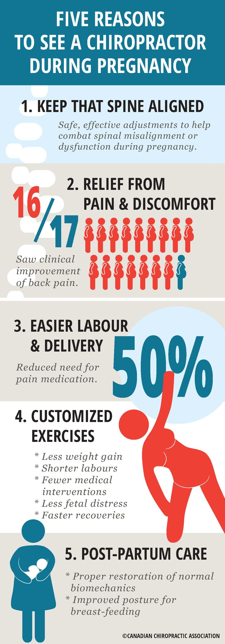 Chiropractic therapy during Pregnancy