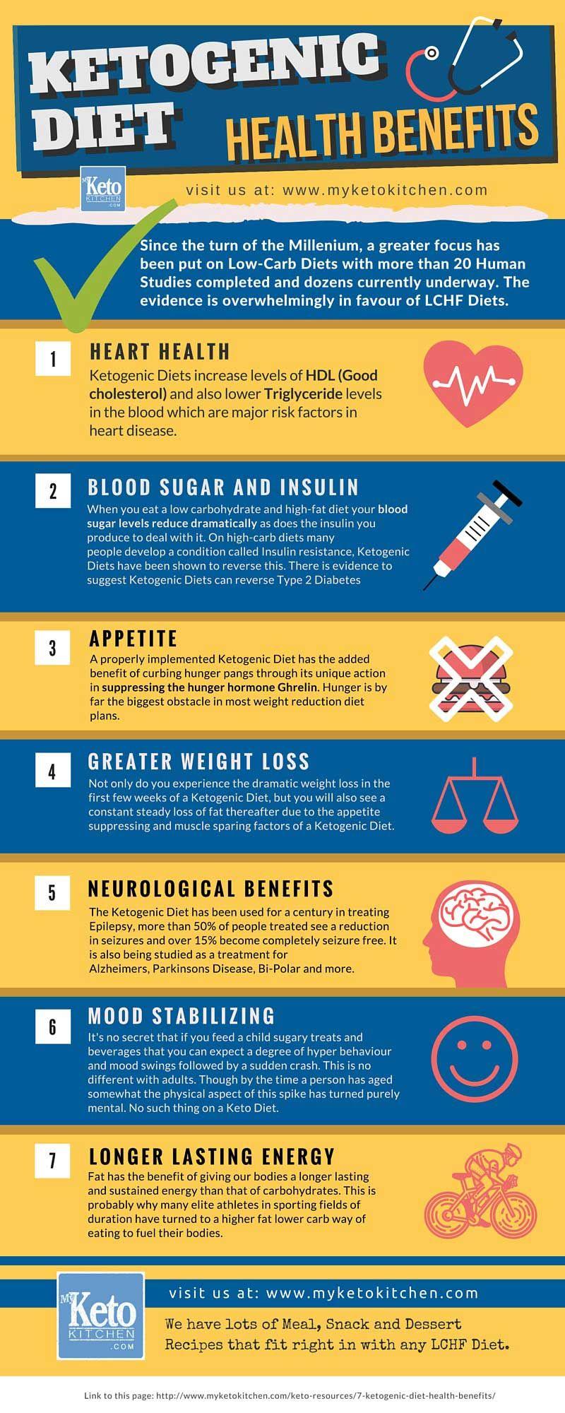 Health Benefits of Ketogenic Diet