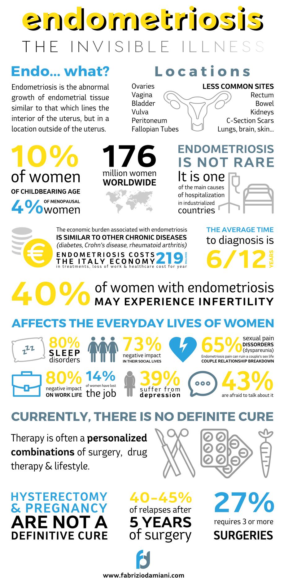 Invisible Illness Endometriosis