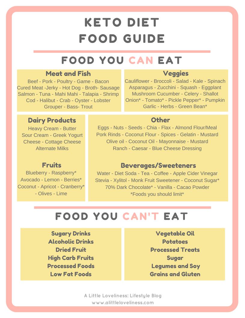 Keto Diet Food Guide