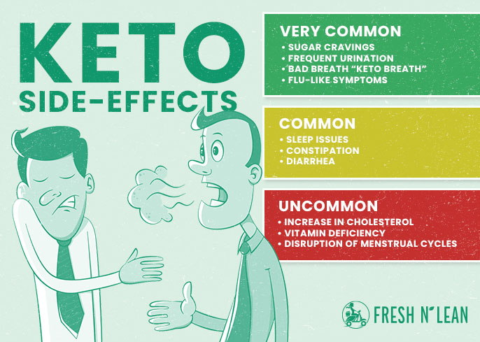 Keto Side effects