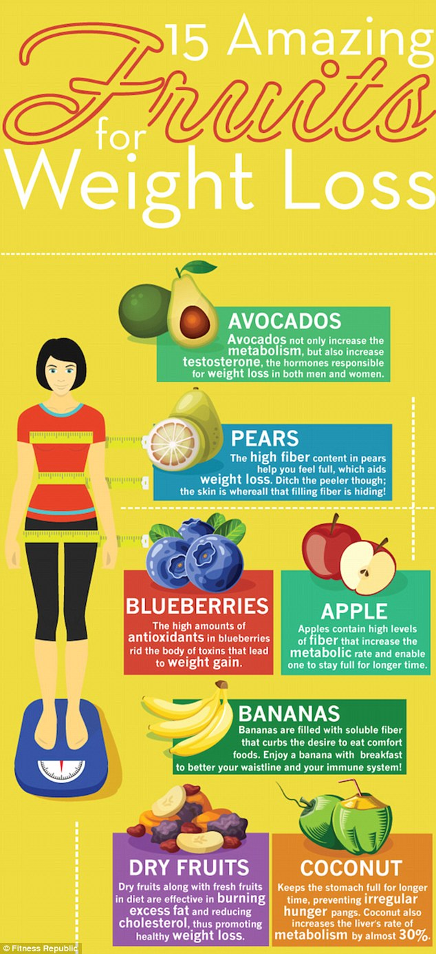 Amazing fruits for Weightloss