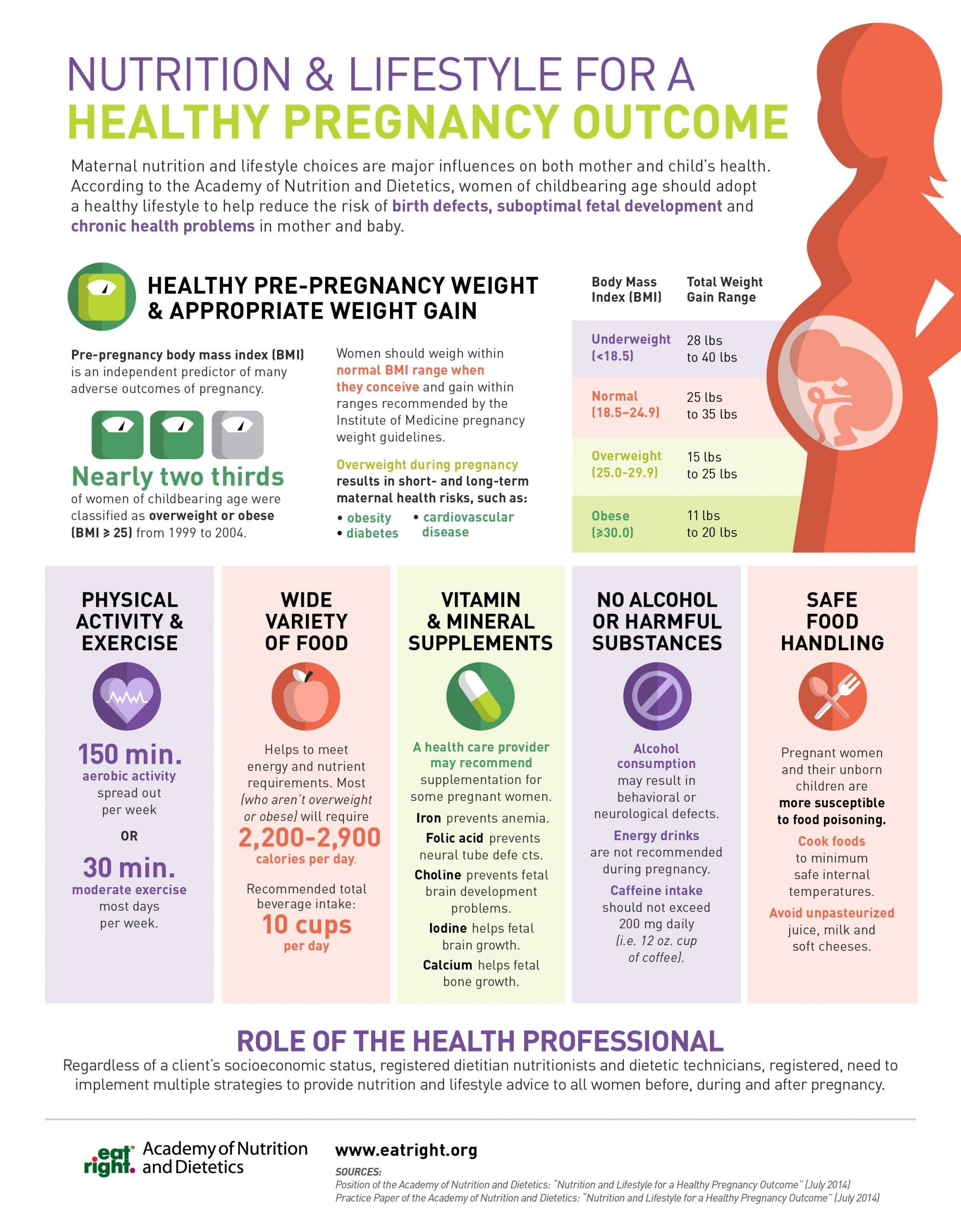 Nutrition and lifestyle for Healthy Pregnancy