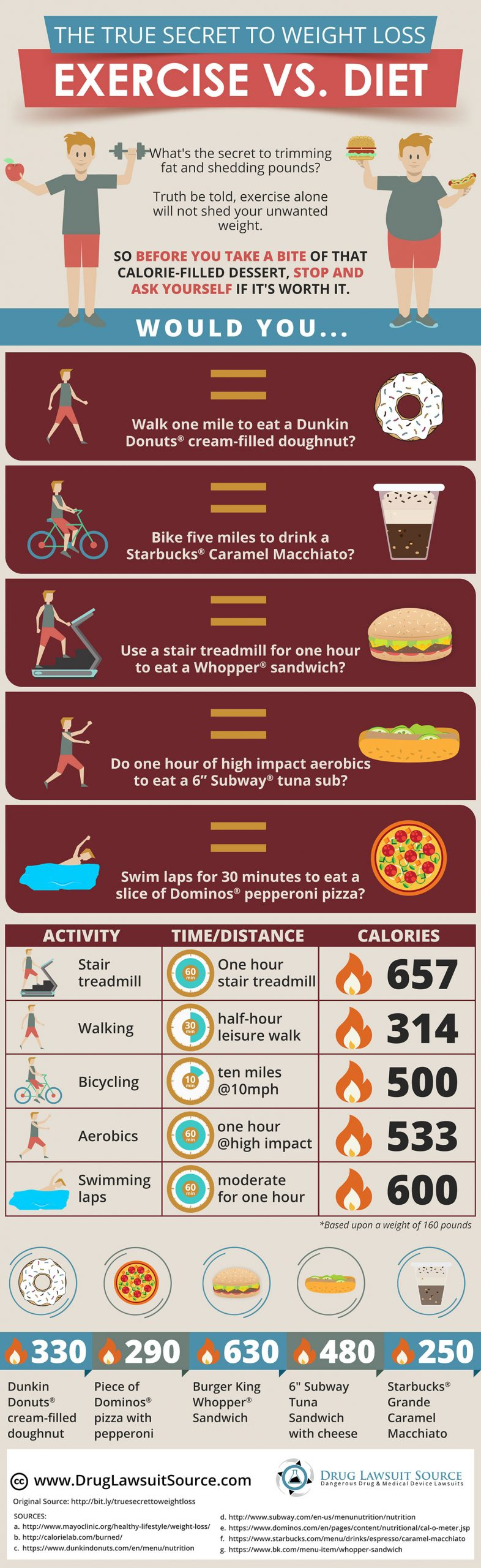 True Secret To Weight Loss Exercise vs Diet