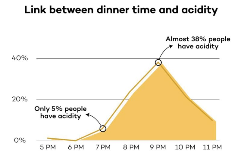 Link Between Dinner Time and Acidity